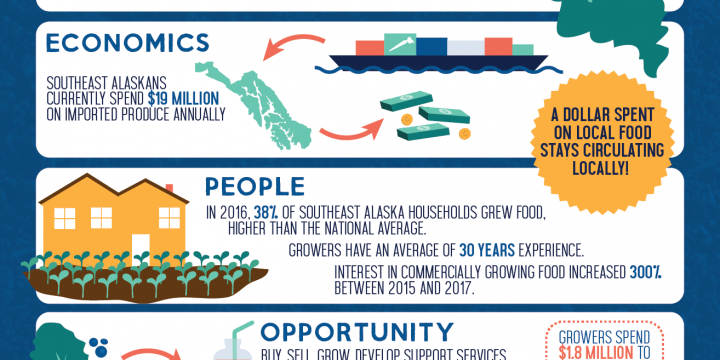 Growing Produce in Southeast Alaska: Economic Opportunities in the Last Frontier
